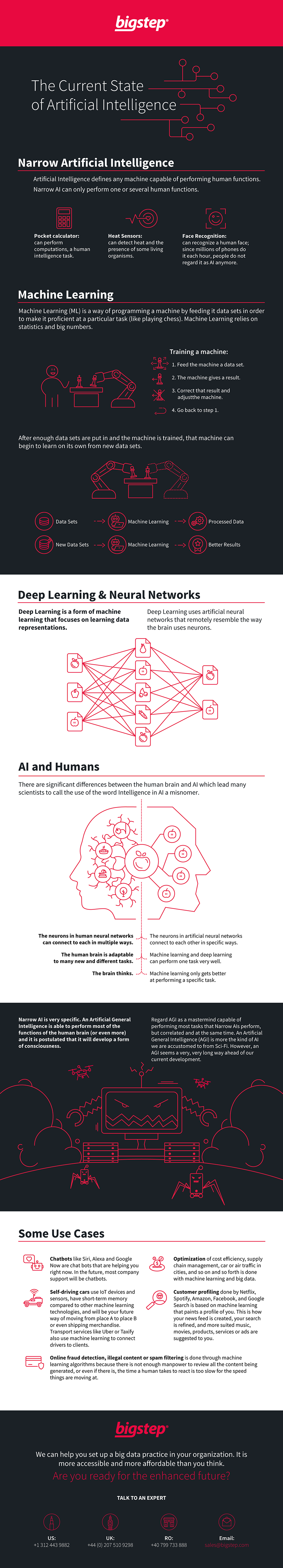 The Current State of Artificial Intelligence - Infographic